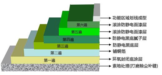 防静电平涂1.jpg